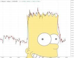 Bart Chart - Crypto Memes