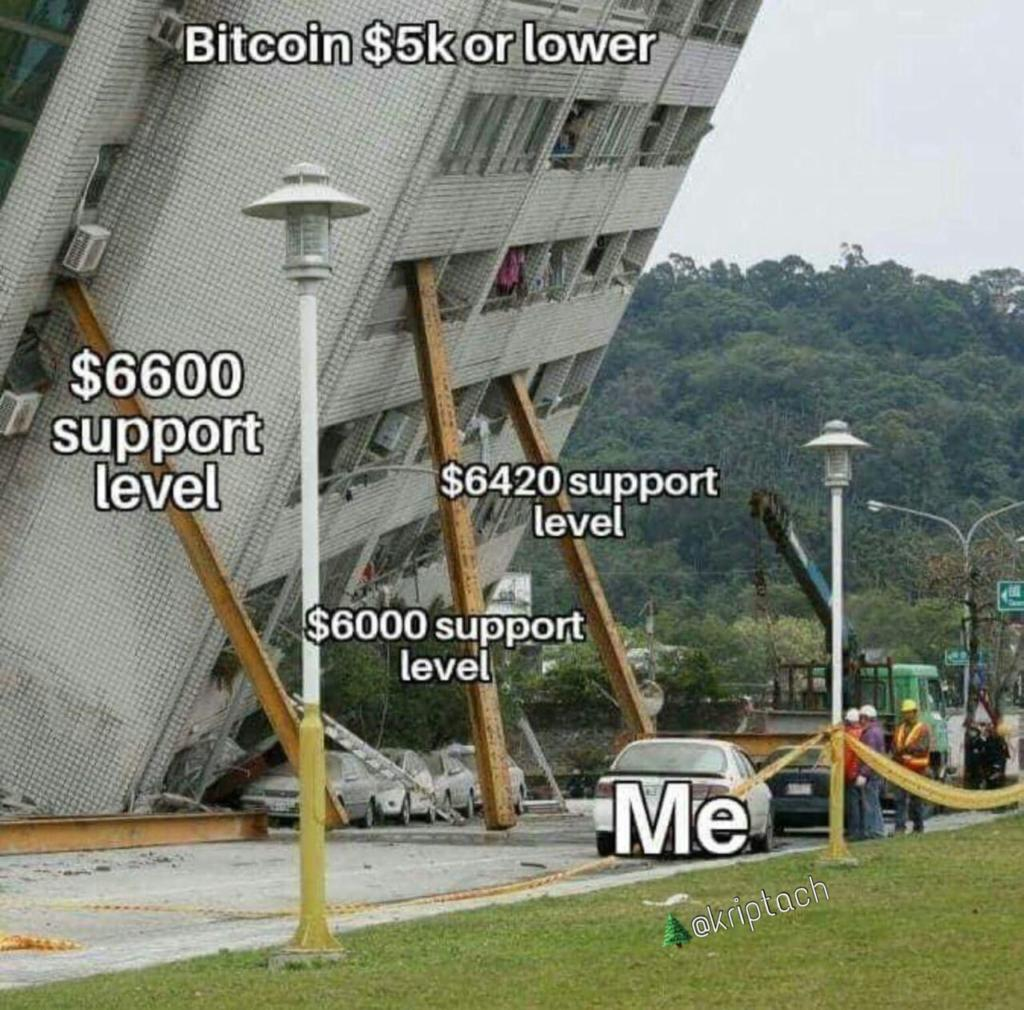 Bitcoin Support Levels - Crypto Memes