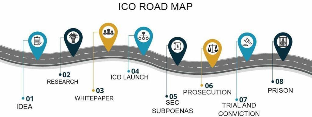 ICO Roadmap - Crypto Memes