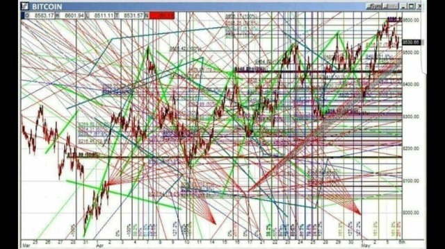 Technical Analysis - Crypto Memes